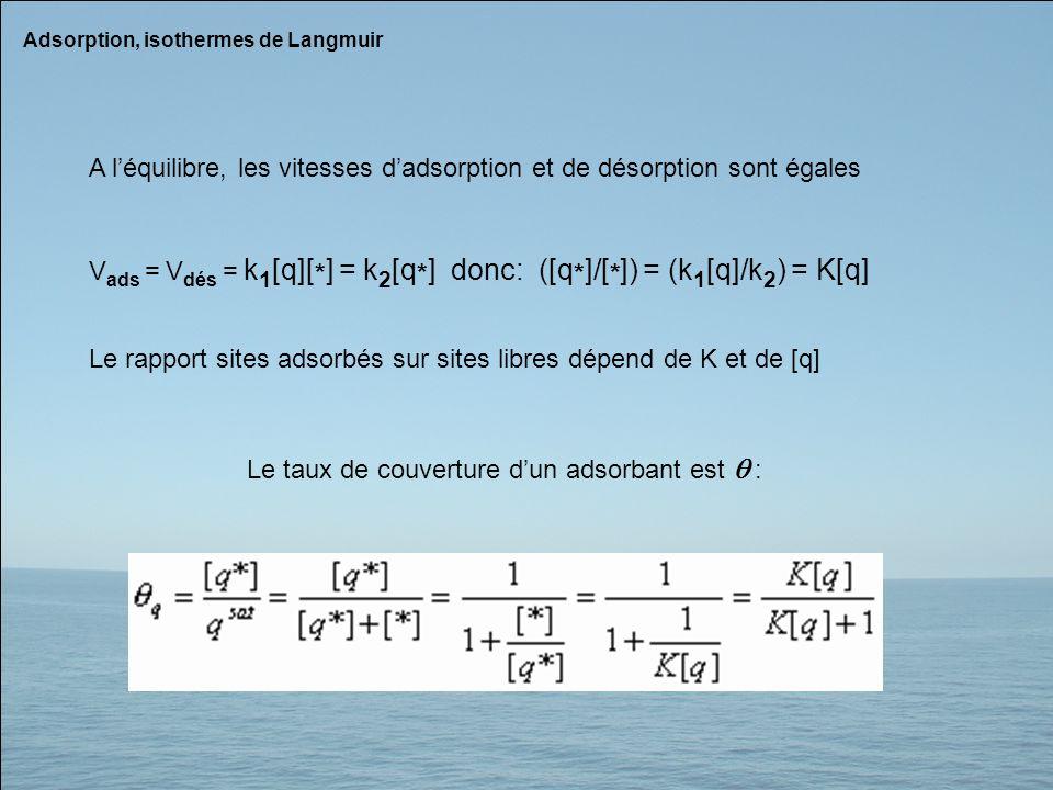 Adsorption, isothermes de Langmuir A léquilibre, les vitesses dadsorption et de désorption sont égales V ads = V dés = k 1 [q][ * ] = k 2 [q * ] donc: