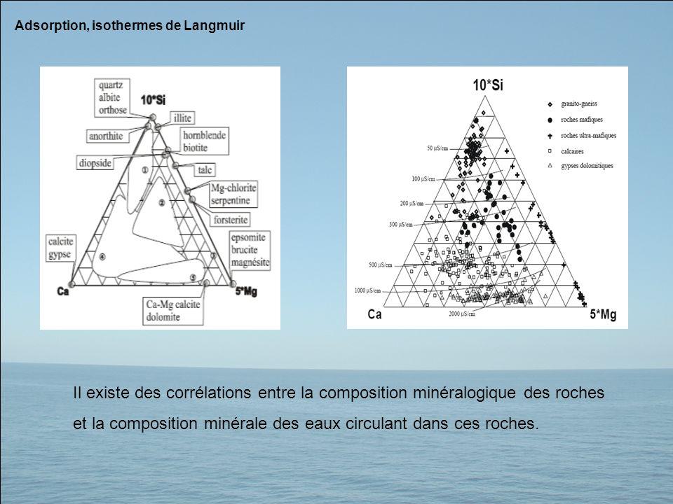 Adsorption, isothermes de Langmuir Il existe des corrélations entre la composition minéralogique des roches et la composition minérale des eaux circul