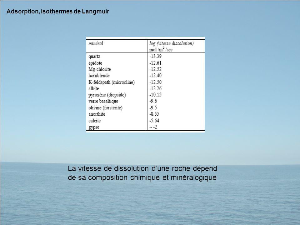 Adsorption, isothermes de Langmuir La vitesse de dissolution dune roche dépend de sa composition chimique et minéralogique
