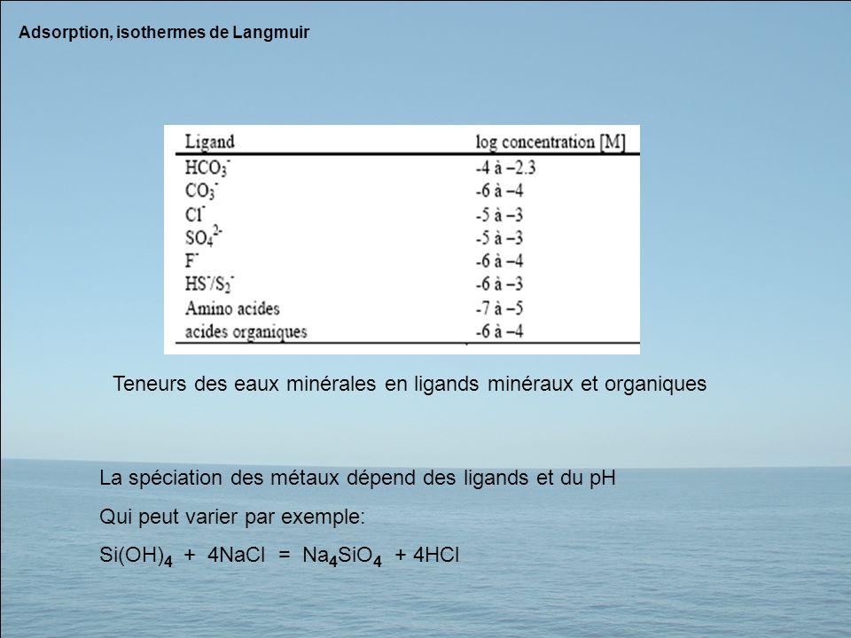 Adsorption, isothermes de Langmuir Teneurs des eaux minérales en ligands minéraux et organiques La spéciation des métaux dépend des ligands et du pH Q