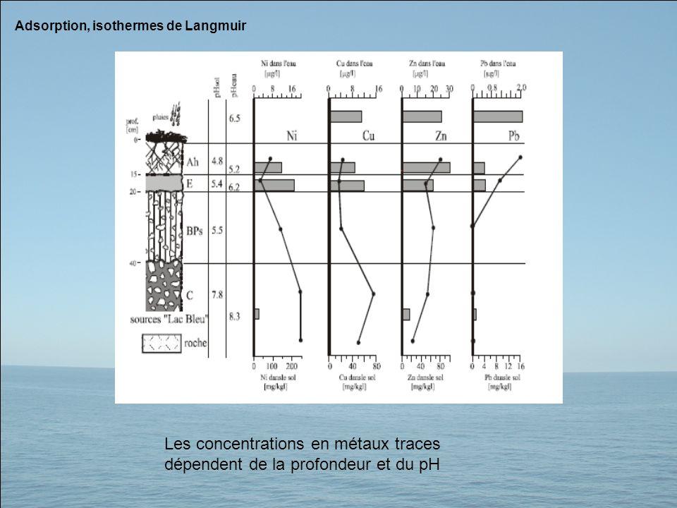 Adsorption, isothermes de Langmuir Les concentrations en métaux traces dépendent de la profondeur et du pH