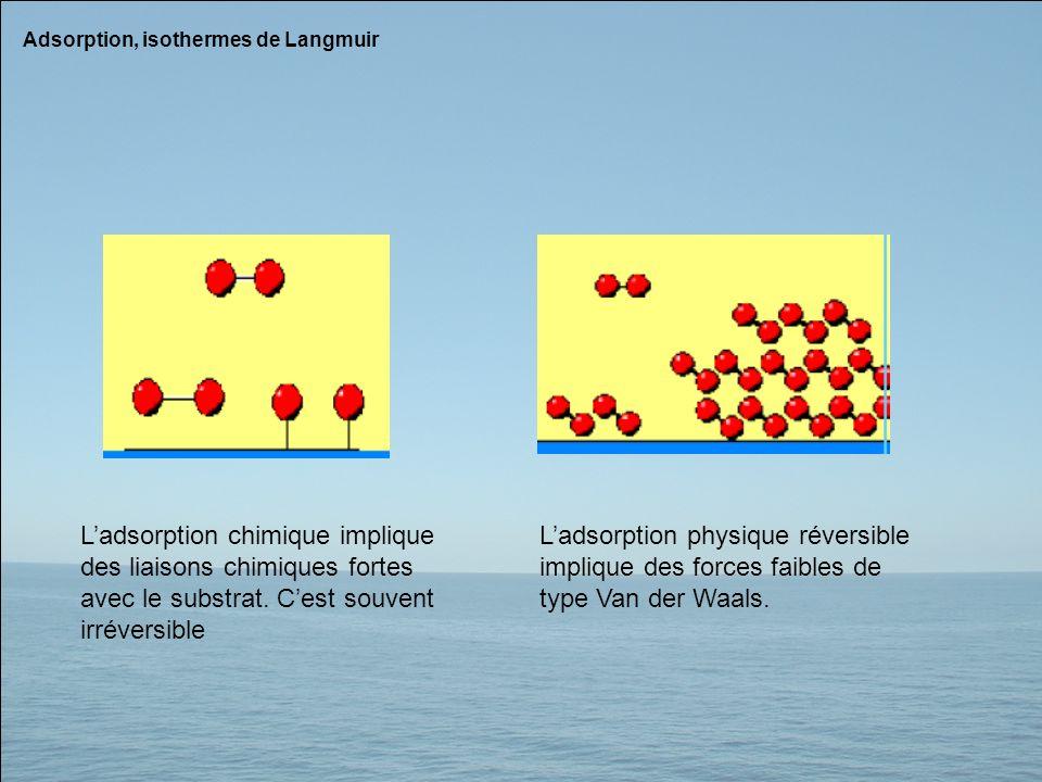Adsorption, isothermes de Langmuir Ladsorption chimique implique des liaisons chimiques fortes avec le substrat. Cest souvent irréversible Ladsorption