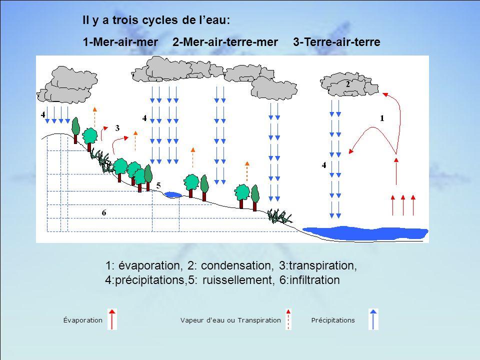 ÉvaporationVapeur d eau ou TranspirationPrécipitations Il y a trois cycles de leau: 1-Mer-air-mer 2-Mer-air-terre-mer 3-Terre-air-terre 1: évaporation, 2: condensation, 3:transpiration, 4:précipitations,5: ruissellement, 6:infiltration