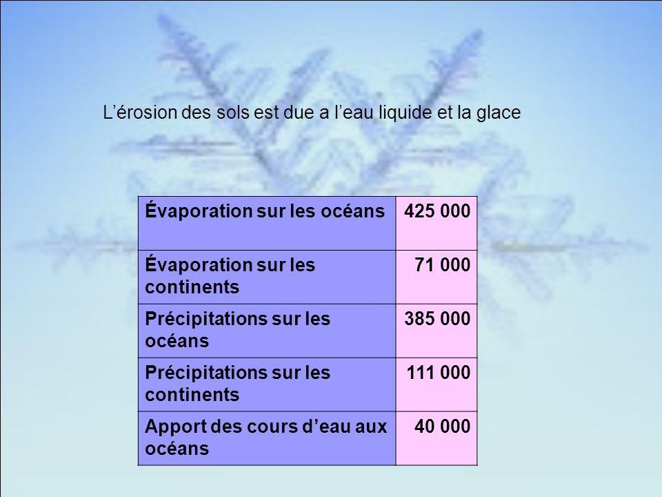 Évaporation sur les océans425 000 Évaporation sur les continents 71 000 Précipitations sur les océans 385 000 Précipitations sur les continents 111 000 Apport des cours deau aux océans 40 000 Lérosion des sols est due a leau liquide et la glace