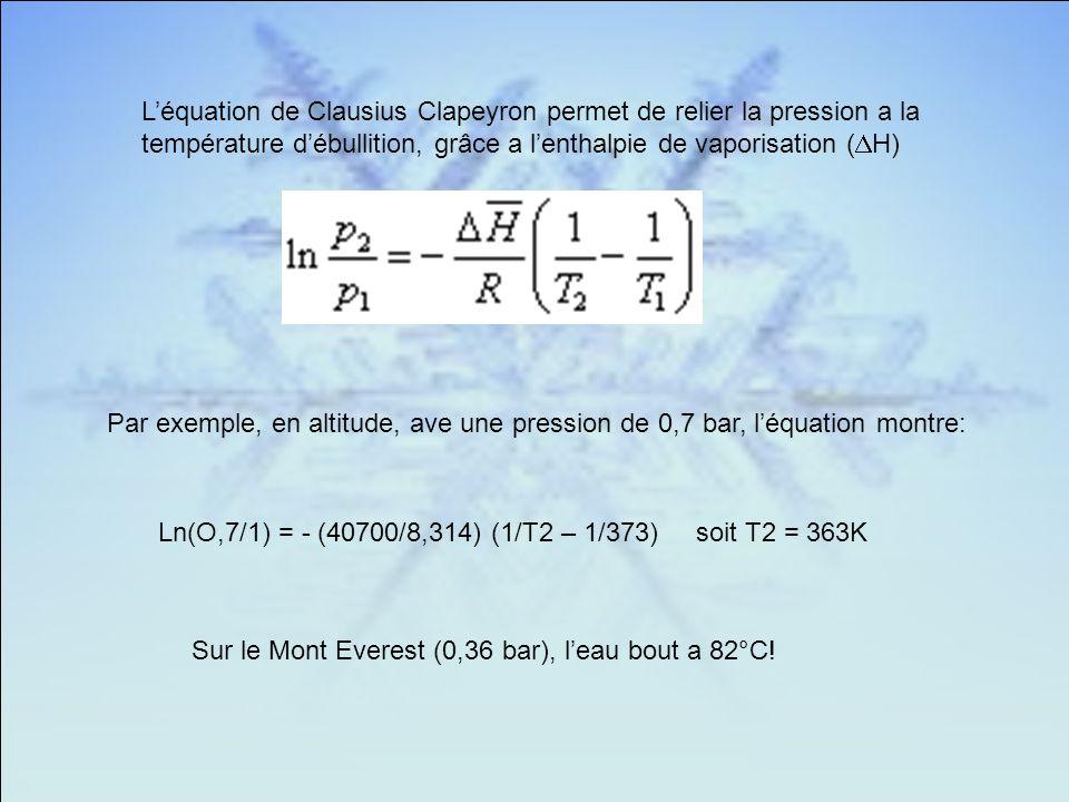 Léquation de Clausius Clapeyron permet de relier la pression a la température débullition, grâce a lenthalpie de vaporisation ( H) Par exemple, en altitude, ave une pression de 0,7 bar, léquation montre: Ln(O,7/1) = - (40700/8,314) (1/T2 – 1/373) soit T2 = 363K Sur le Mont Everest (0,36 bar), leau bout a 82°C!