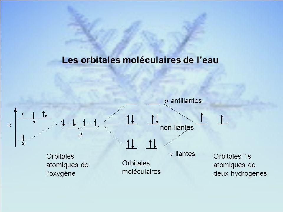 Les orbitales moléculaires de leau Orbitales atomiques de loxygène Orbitales 1s atomiques de deux hydrogènes Orbitales moléculaires liantes antiliantes non-liantes