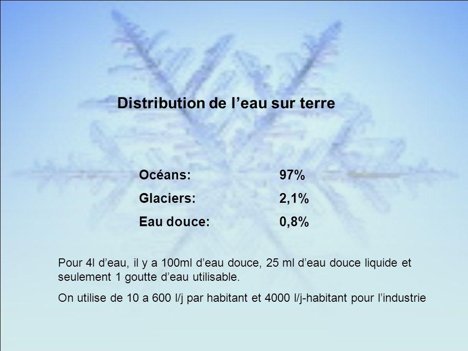 Distribution de leau sur terre Océans:97% Glaciers:2,1% Eau douce:0,8% Pour 4l deau, il y a 100ml deau douce, 25 ml deau douce liquide et seulement 1 goutte deau utilisable.