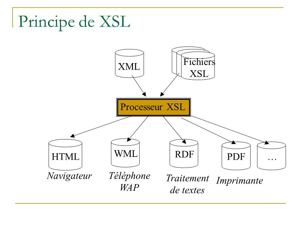 Principe de XSL XML HTML WML RDF Processeur XSL NavigateurTéléphone WAP Traitement de textes PDF Imprimante Fichiers XSL …
