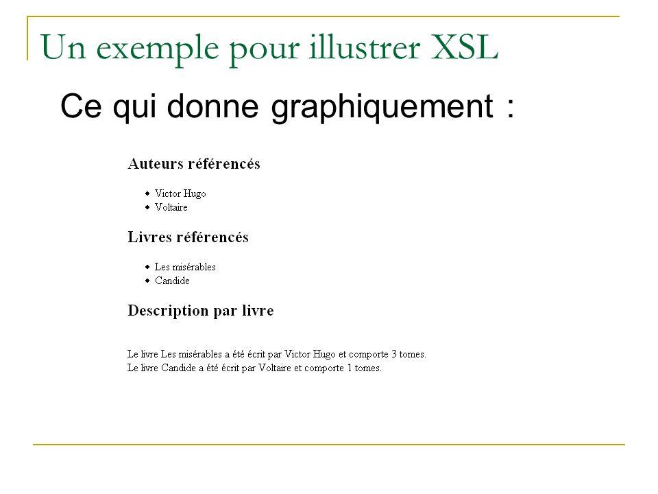 Un exemple pour illustrer XSL Ce qui donne graphiquement :