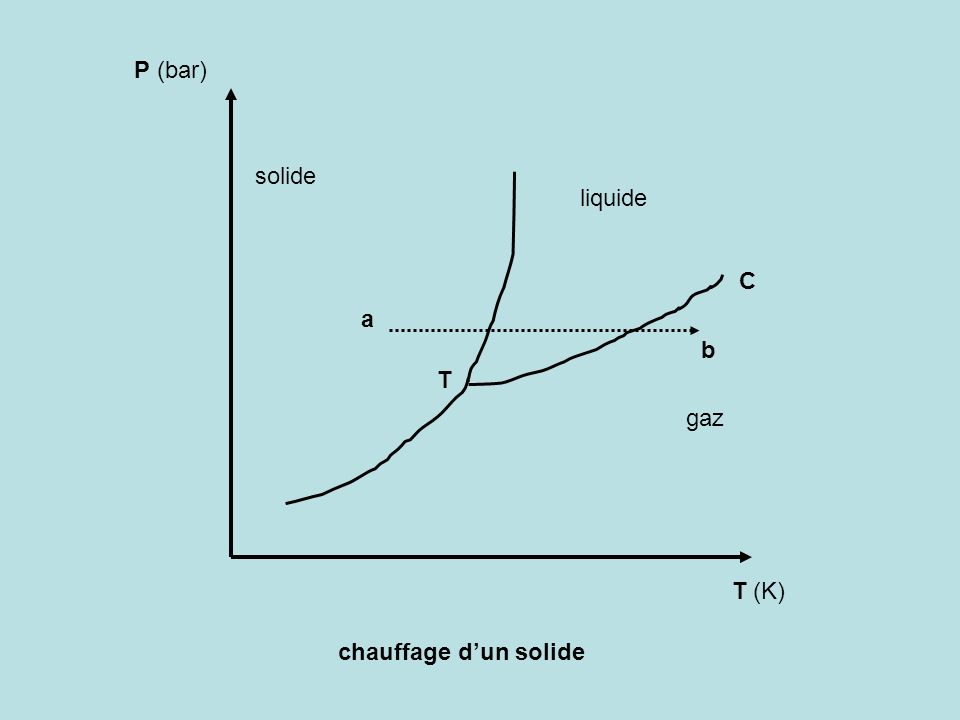 P (bar) T (K) T C solide liquide gaz chauffage dun solide a b