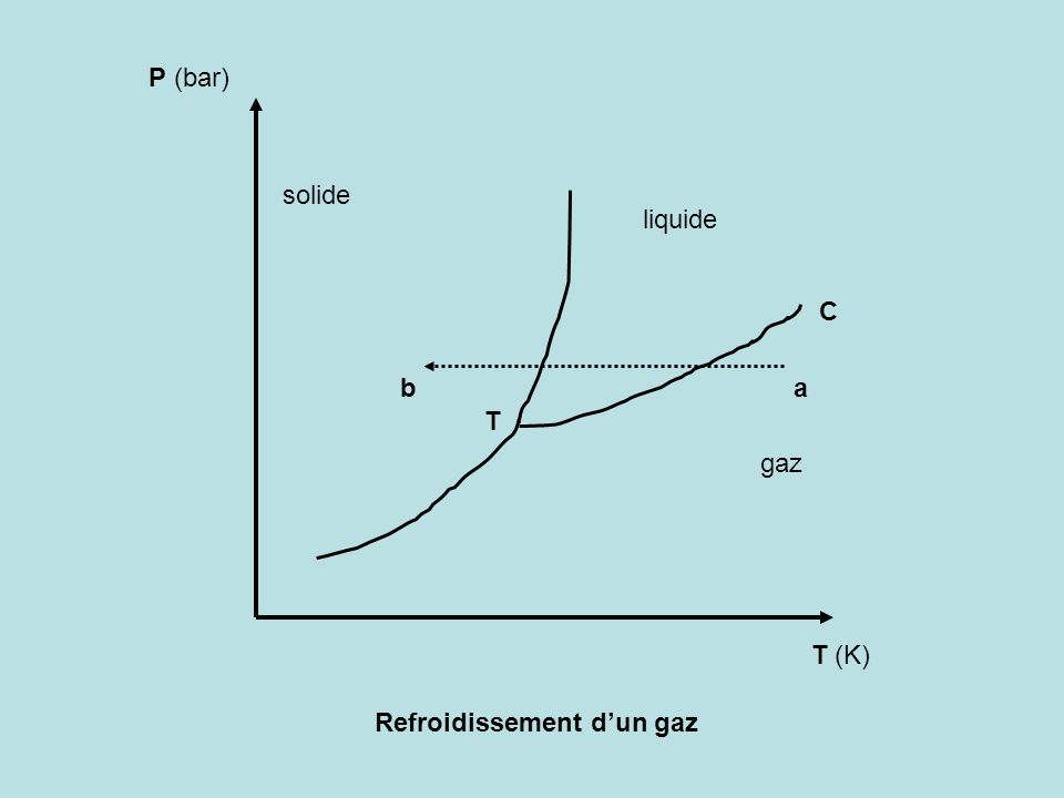 P (bar) T (K) T C solide liquide gaz Refroidissement dun gaz ab