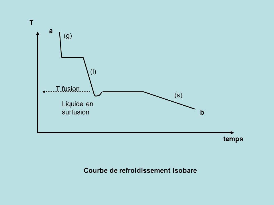 T temps Courbe de refroidissement isobare a b (g) (s) (l) Liquide en surfusion T fusion