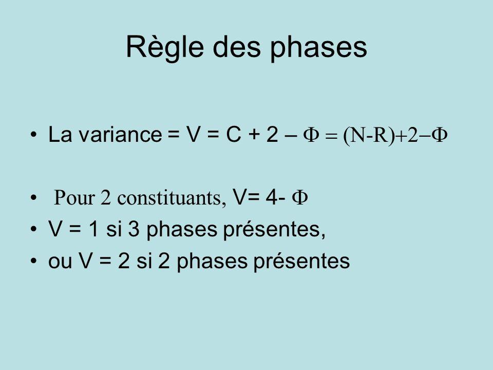 Règle des phases La variance = V = C + 2 – N-R Pour 2 constituants, V= 4- V = 1 si 3 phases présentes, ou V = 2 si 2 phases présentes
