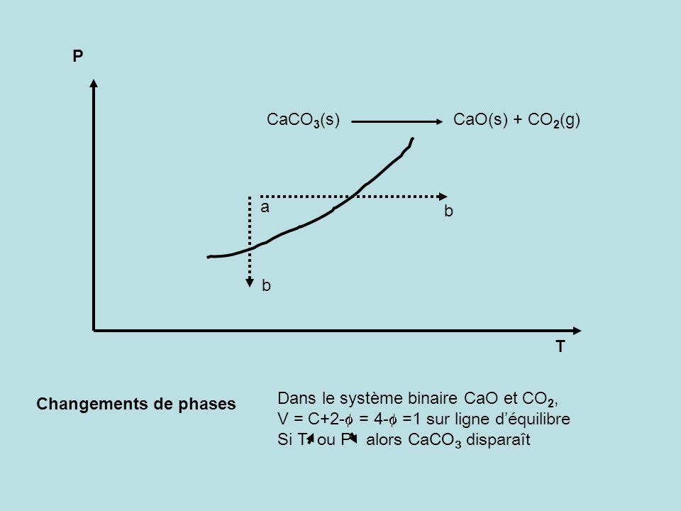 P T Changements de phases a b b CaCO 3 (s) CaO(s) + CO 2 (g) Dans le système binaire CaO et CO 2, V = C+2- = 4- =1 sur ligne déquilibre Si T ou P alor