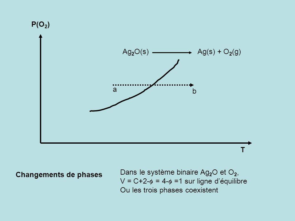P(O 2 ) T Changements de phases a b Ag 2 O(s) Ag(s) + O 2 (g) Dans le système binaire Ag 2 O et O 2, V = C+2- = 4- =1 sur ligne déquilibre Ou les troi