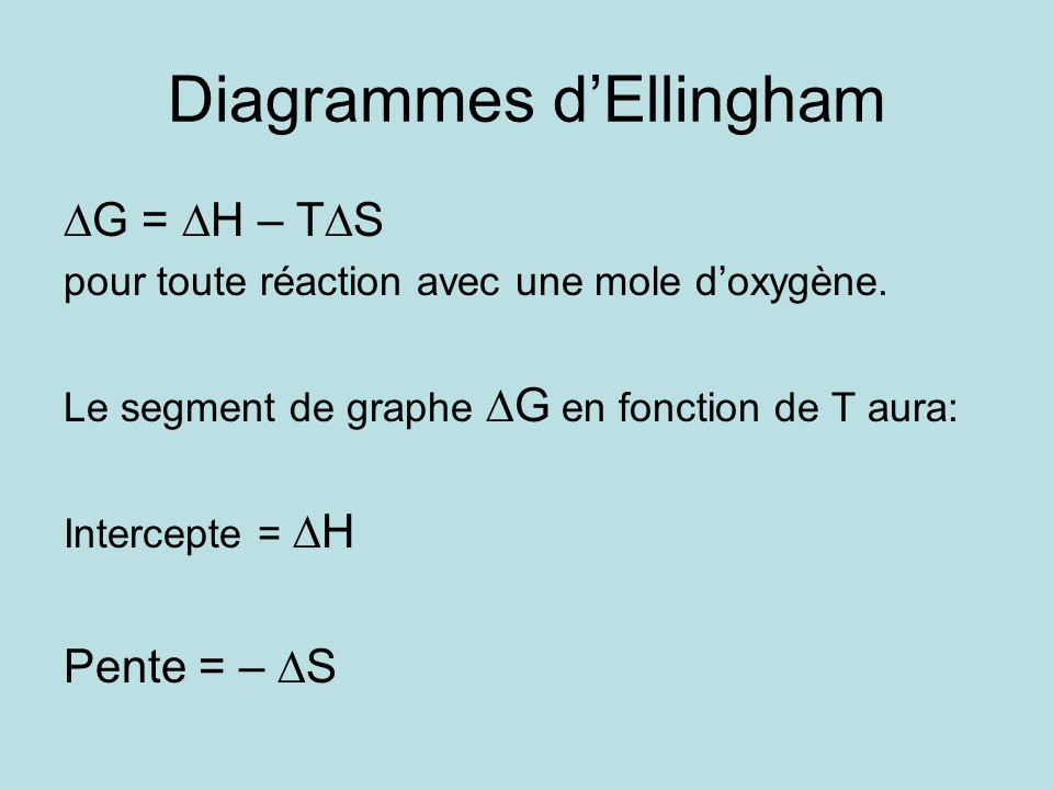 Diagrammes dEllingham G = H – T S pour toute réaction avec une mole doxygène. Le segment de graphe G en fonction de T aura: Intercepte = H Pente = – S