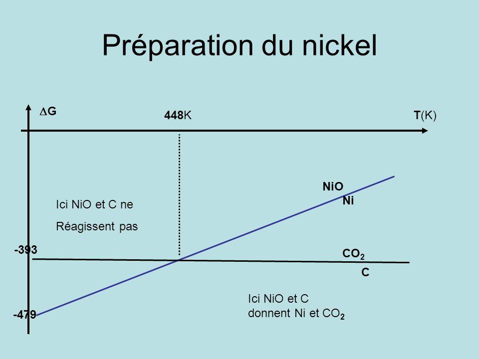 Préparation du nickel T(K) G 448K NiO Ni CO 2 C Ici NiO et C ne Réagissent pas Ici NiO et C donnent Ni et CO 2 -479 -393