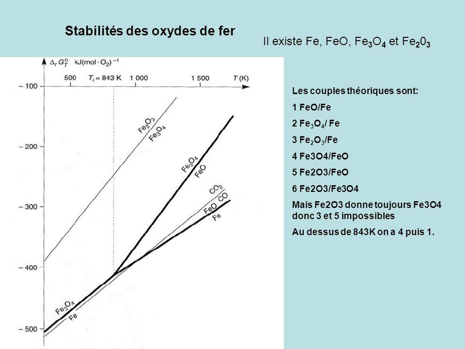 Stabilités des oxydes de fer Il existe Fe, FeO, Fe 3 O 4 et Fe 2 0 3 Les couples théoriques sont: 1 FeO/Fe 2 Fe 3 O 4 / Fe 3 Fe 2 O 3 /Fe 4 Fe3O4/FeO