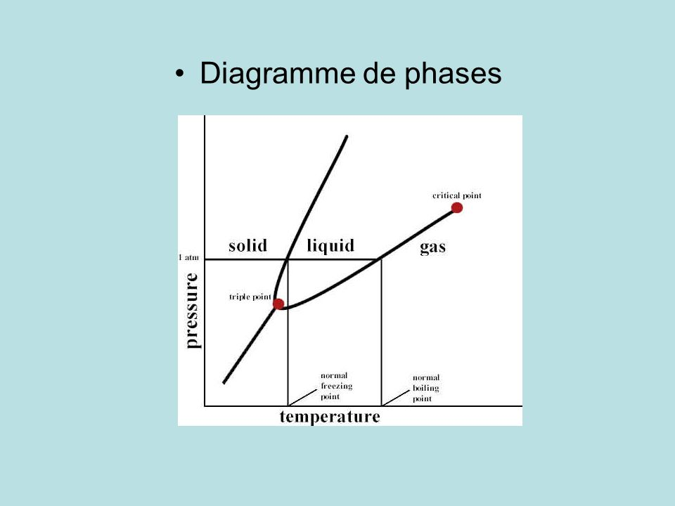 P (bar) T (K) T C solide liquide gaz Au point triple, =3 et v=0.