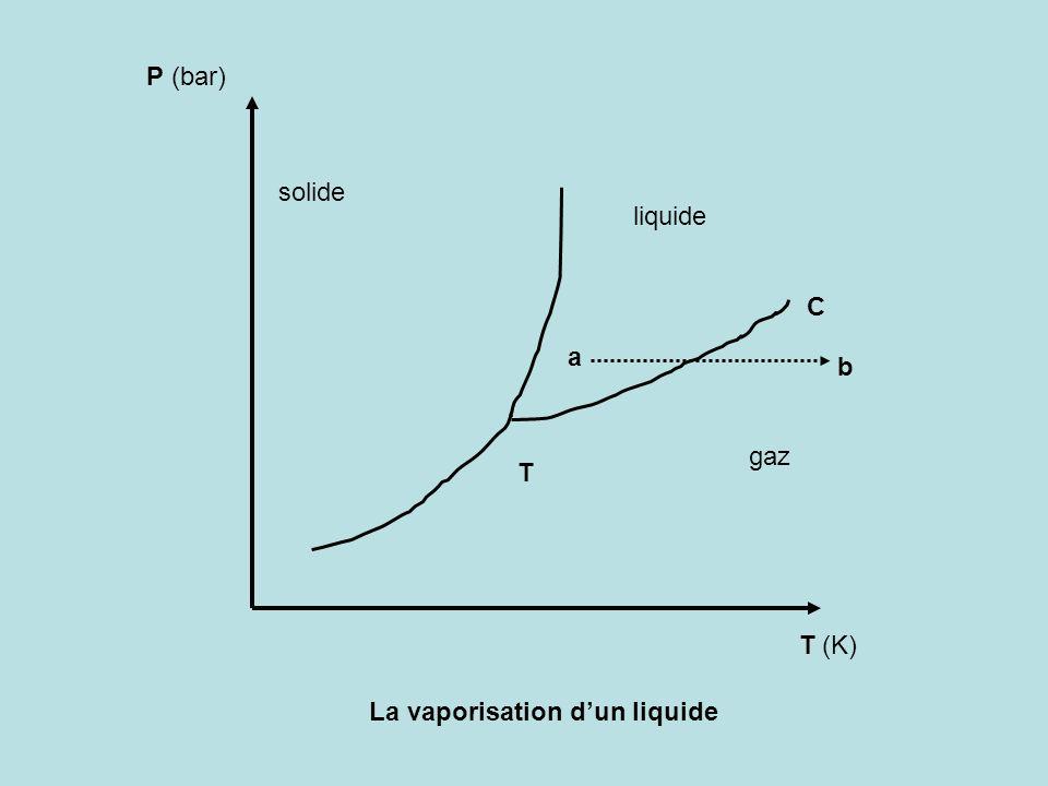 P (bar) T (K) T C solide liquide gaz a b La vaporisation dun liquide