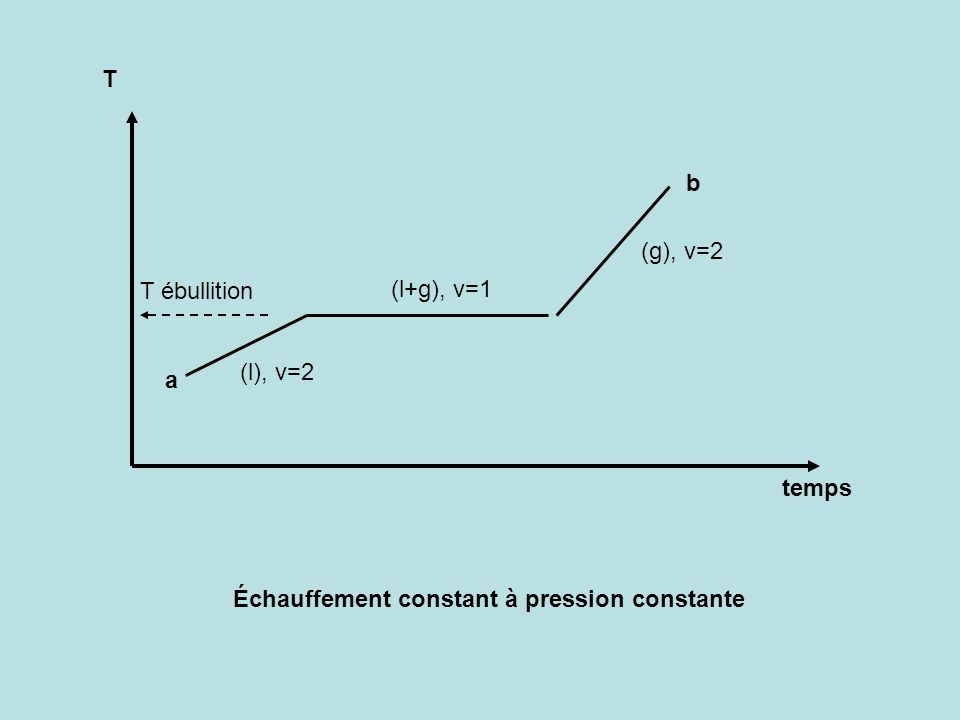 T temps Échauffement constant à pression constante a b (l+g), v=1 (g), v=2 T ébullition (l), v=2