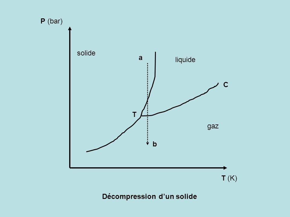 P volume Décompression isotherme a b (s) (s+l) (l+g) (l) (g)