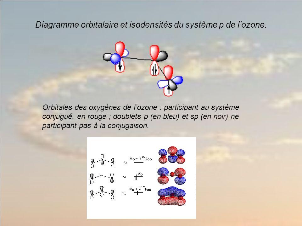 Orbitales des oxygènes de lozone : participant au système conjugué, en rouge ; doublets p (en bleu) et sp (en noir) ne participant pas à la conjugaison.