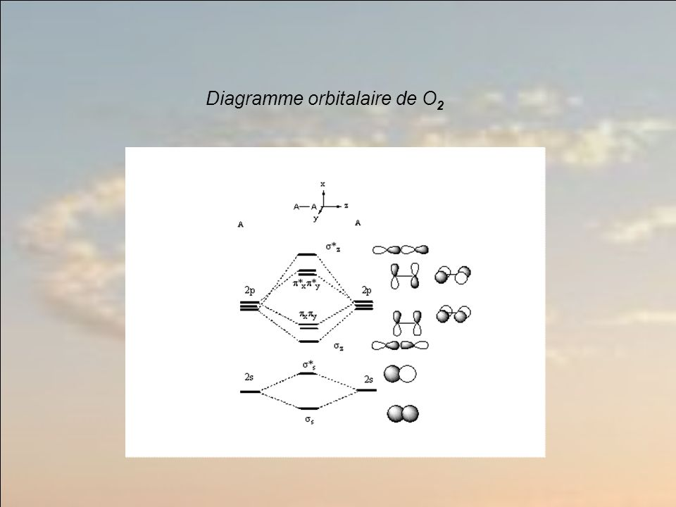 Diagramme orbitalaire de O 2