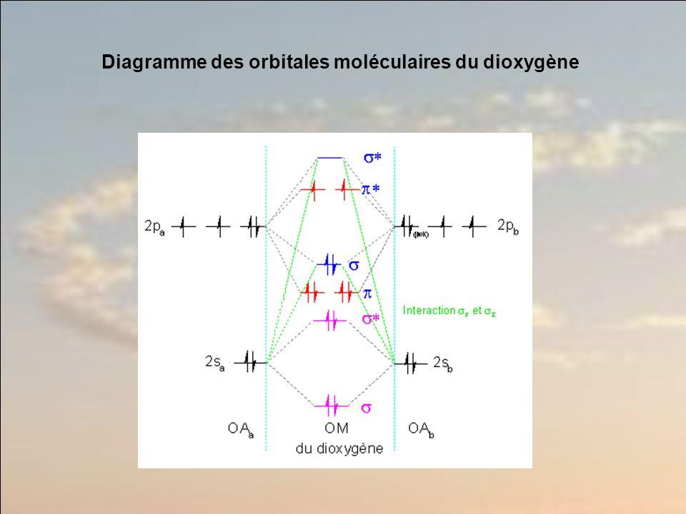 Diagramme des orbitales moléculaires du dioxygène
