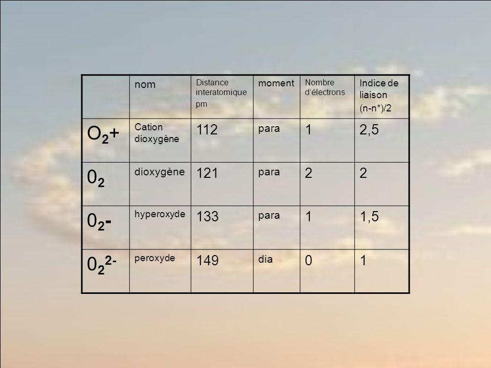 nom Distance interatomique pm moment Nombre délectrons Indice de liaison (n-n*)/2 O2+O2+ Cation dioxygène 112 para 12,5 0202 dioxygène 121 para 22 02-02- hyperoxyde 133 para 11,5 0 2 2- peroxyde 149 dia 01