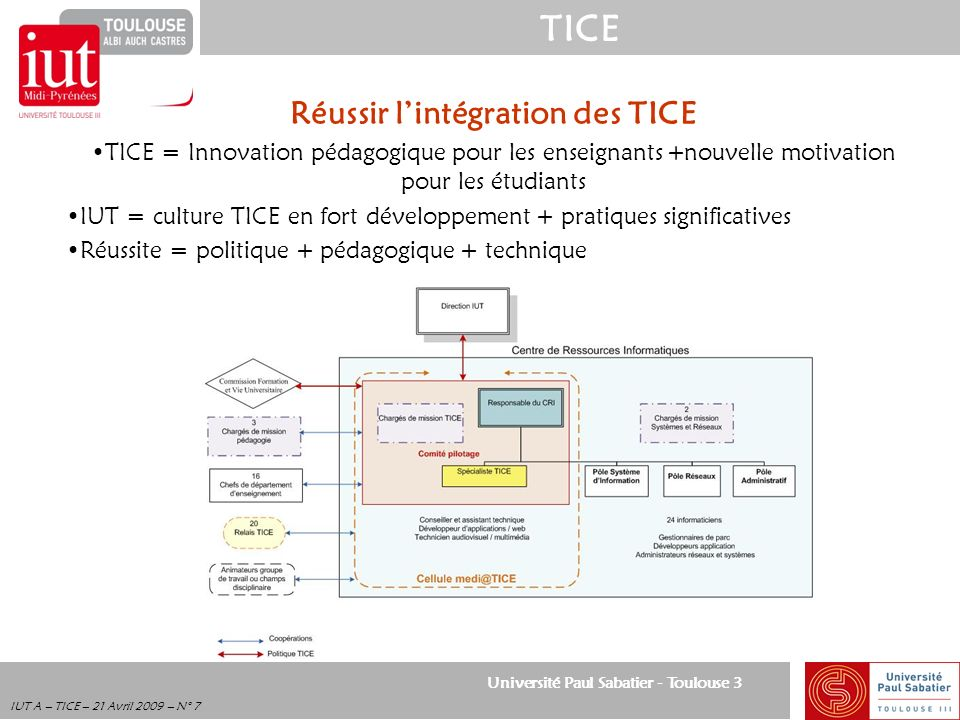 Université Paul Sabatier - Toulouse 3 TICE IUT A – TICE – 21 Avril 2009 – N° 7 Réussir lintégration des TICE TICE = Innovation pédagogique pour les en