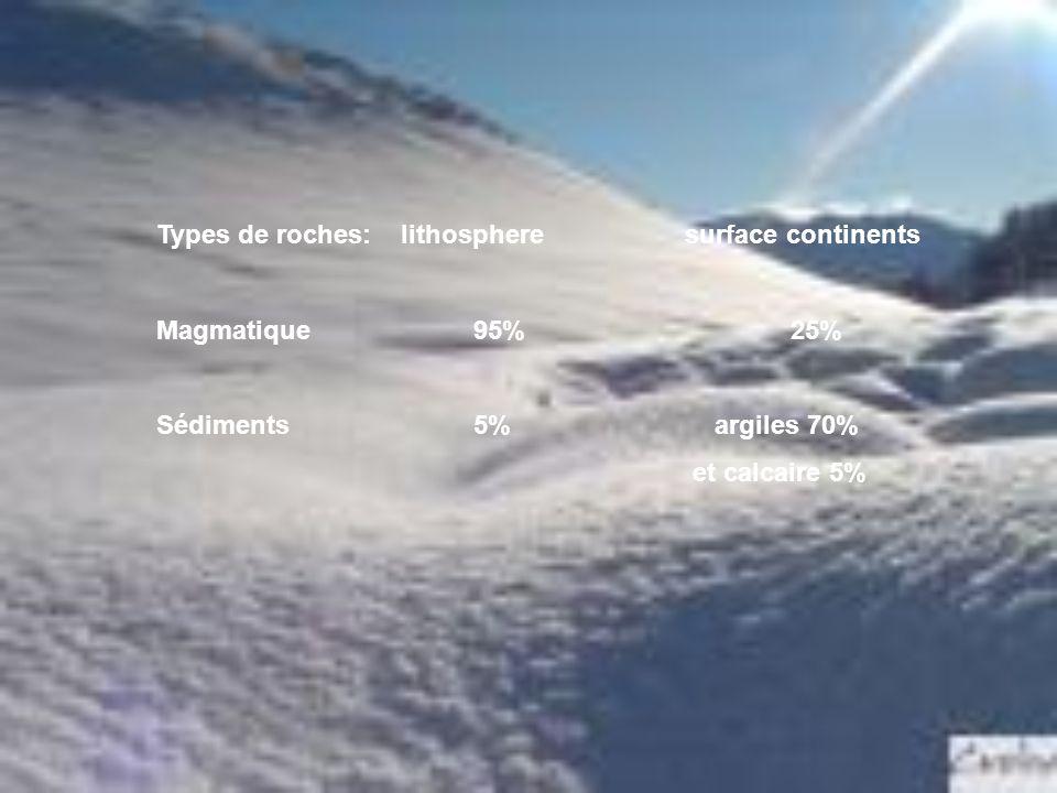Types de roches: lithospheresurface continents Magmatique95%25% Sédiments5% argiles 70% et calcaire 5%