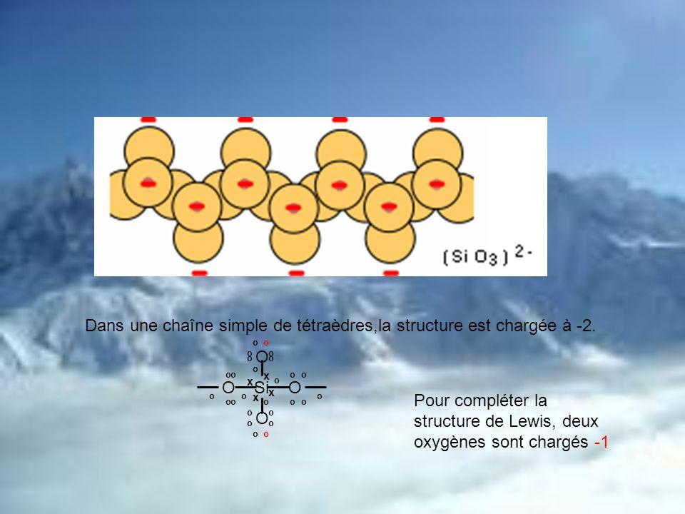 Dans une chaîne simple de tétraèdres,la structure est chargée à -2. O O Si O O x x x x o o o o oo o o o o oo o o o ooo oo o o o o o o Pour compléter l