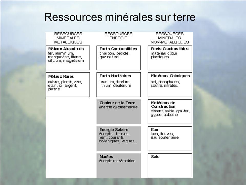 Ressources minérales sur terre