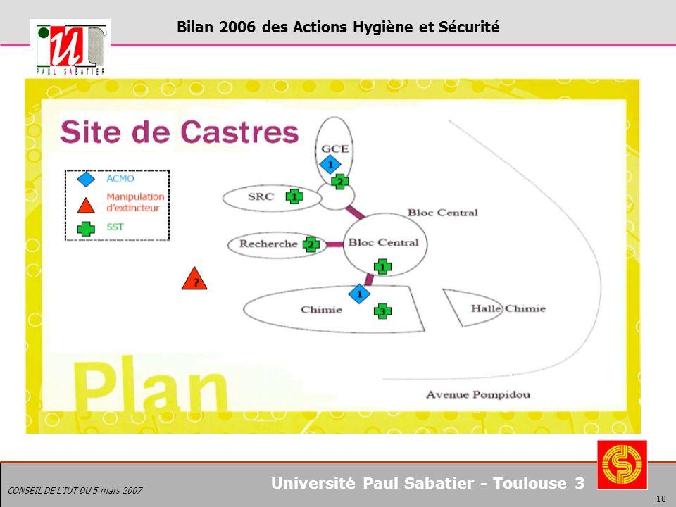 Bilan 2006 des Actions Hygiène et Sécurité CONSEIL DE LIUT DU 5 mars 2007 10 Université Paul Sabatier - Toulouse 3