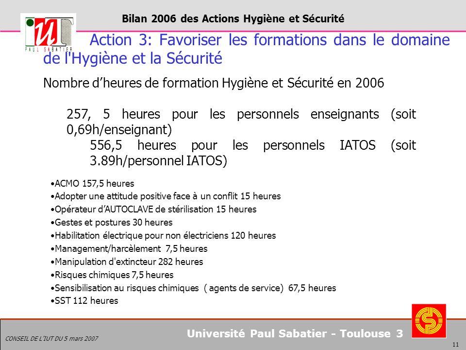 Bilan 2006 des Actions Hygiène et Sécurité CONSEIL DE LIUT DU 5 mars 2007 11 Université Paul Sabatier - Toulouse 3 Action 3: Favoriser les formations dans le domaine de l Hygiène et la Sécurité Nombre dheures de formation Hygiène et Sécurité en 2006 257, 5 heures pour les personnels enseignants (soit 0,69h/enseignant) 556,5 heures pour les personnels IATOS (soit 3.89h/personnel IATOS) ACMO 157,5 heures Adopter une attitude positive face à un conflit 15 heures Opérateur dAUTOCLAVE de stérilisation 15 heures Gestes et postures 30 heures Habilitation électrique pour non électriciens 120 heures Management/harcèlement 7,5 heures Manipulation d extincteur 282 heures Risques chimiques 7,5 heures Sensibilisation au risques chimiques ( agents de service) 67,5 heures SST 112 heures