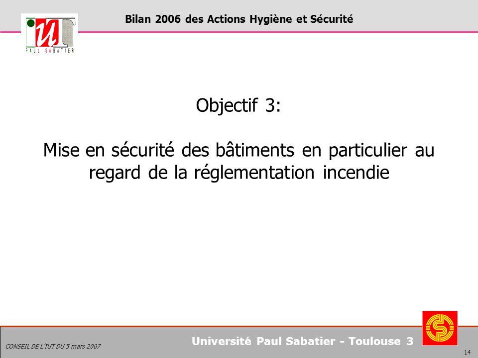 Bilan 2006 des Actions Hygiène et Sécurité CONSEIL DE LIUT DU 5 mars 2007 14 Université Paul Sabatier - Toulouse 3 Objectif 3: Mise en sécurité des bâtiments en particulier au regard de la réglementation incendie