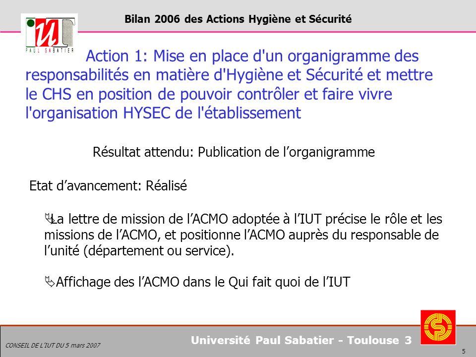 Bilan 2006 des Actions Hygiène et Sécurité CONSEIL DE LIUT DU 5 mars 2007 6 Université Paul Sabatier - Toulouse 3 Action 2: Mettre en place un maillage complet de l établissement en ACMO et SST Résultats attendus : 11 ACMO (1 par département secondaire et 1 ACMO de site pour les départements tertiaires) 50 SST 100% des entités (départements, services, laboratoires) ayant au moins 1 ACMO et 1 Sauveteurs Secouristes du Travail Etat davancement: 10 ACMO ont signé la lettre de mission, et 2 volontaires sont en attente de formation (site de Castres) 45 SST (deux sessions de formation initiale à venir soit 20 SST supplémentaires prévus sur Auch et Toulouse) 91% des entités ont au moins 1 ACMO et 94% pour les SST