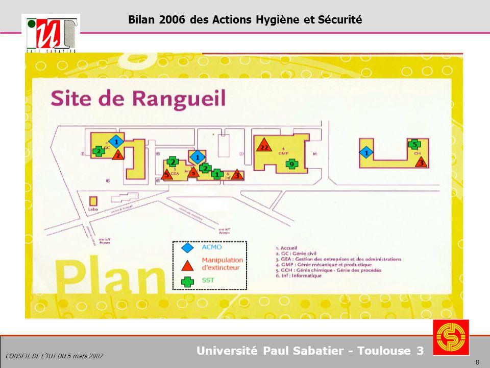 Bilan 2006 des Actions Hygiène et Sécurité CONSEIL DE LIUT DU 5 mars 2007 9 Université Paul Sabatier - Toulouse 3