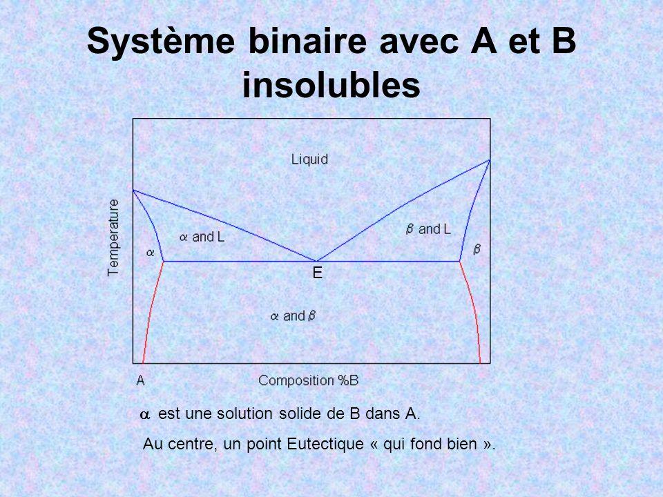 Système binaire avec A et B insolubles est une solution solide de B dans A. Au centre, un point Eutectique « qui fond bien ». E