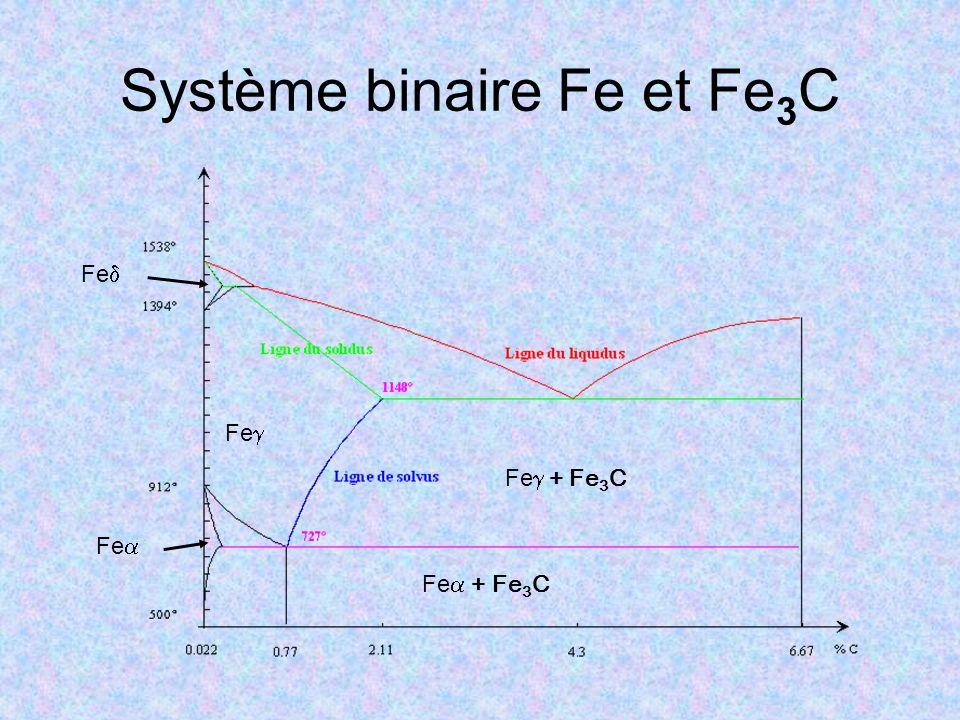 Système binaire Fe et Fe 3 C Fe Fe + Fe 3 C