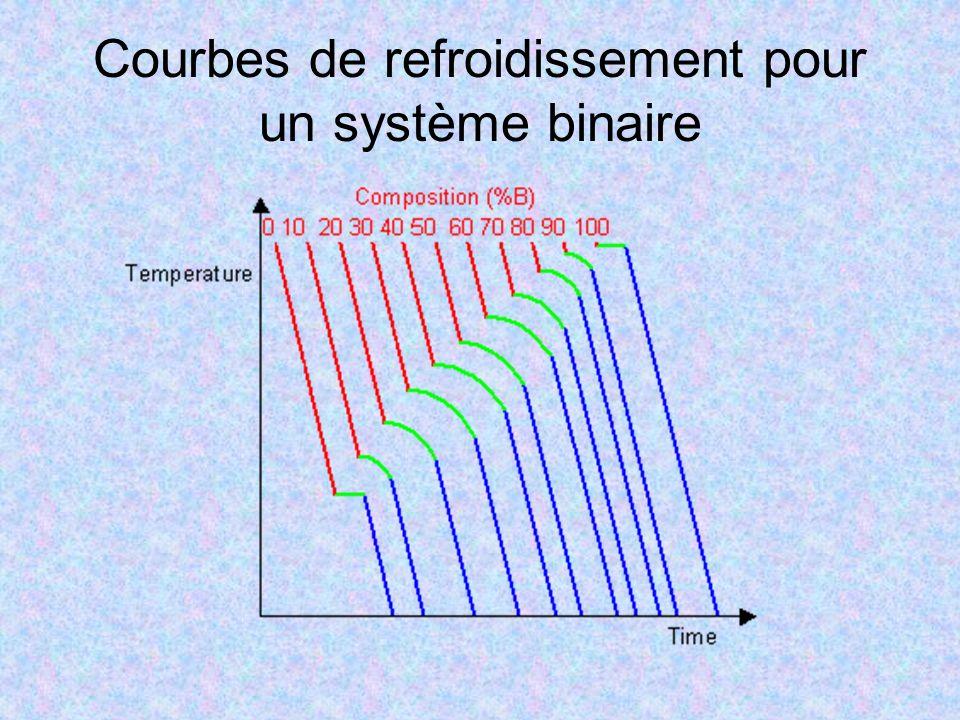 Courbes de refroidissement pour un système binaire