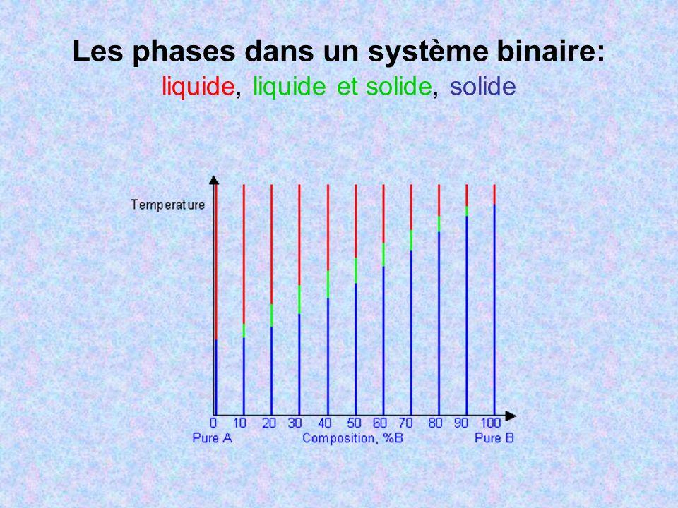 Diagramme de phases binaire