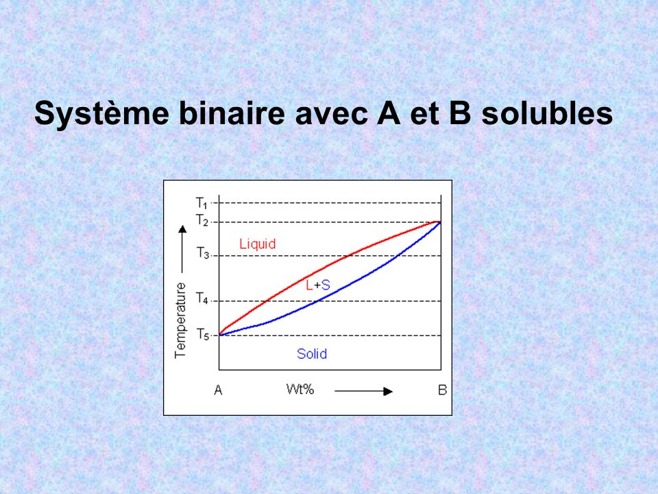 Composition des mélanges l+s Le principe du balancier…