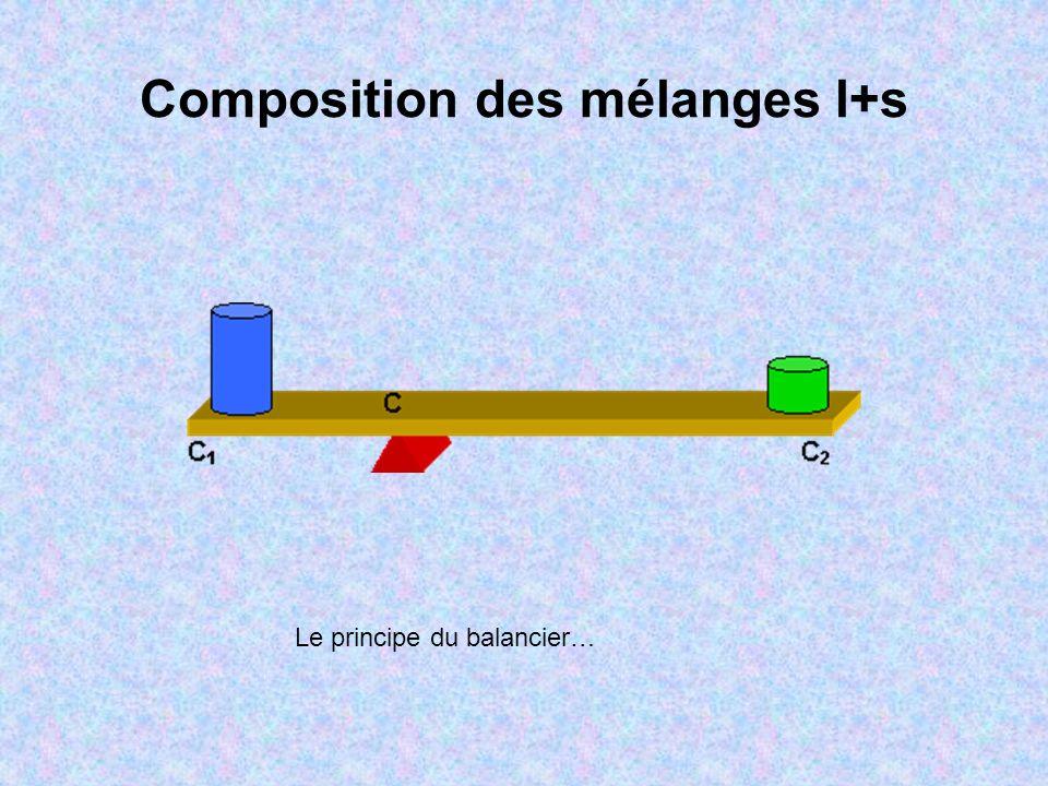 La règle des segments inverses M S L (nl/ns) = (MS/ML) ou encore: nlLM = nsMS nl est la quantité de liquide a T et P fixés et ns la quantité de solide.