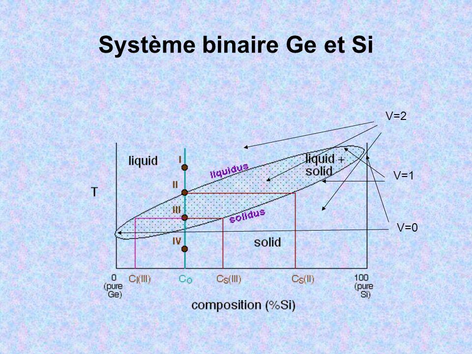 Système binaire avec A et B insolubles est une solution solide de B dans A.