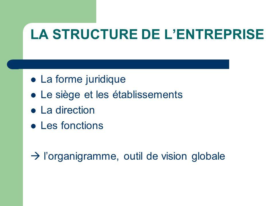 LA STRUCTURE DE LENTREPRISE La forme juridique Le siège et les établissements La direction Les fonctions lorganigramme, outil de vision globale