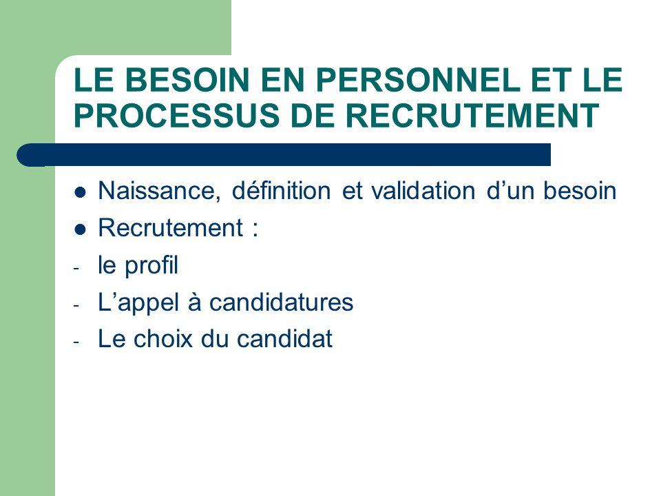 LE BESOIN EN PERSONNEL ET LE PROCESSUS DE RECRUTEMENT Naissance, définition et validation dun besoin Recrutement : - le profil - Lappel à candidatures - Le choix du candidat