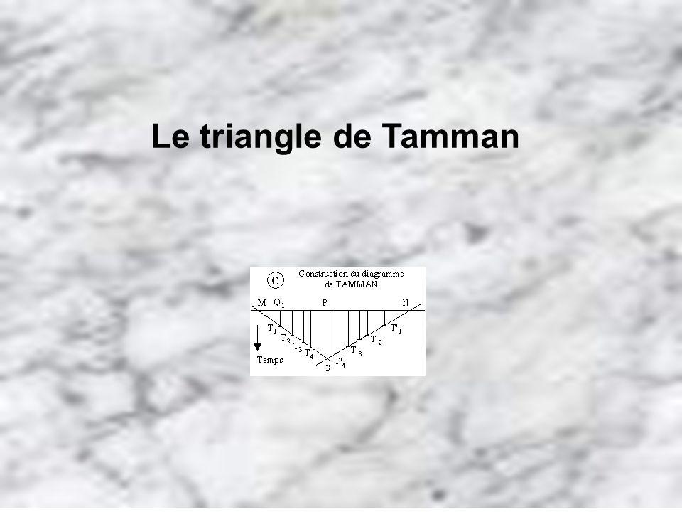 Le triangle de Tamman