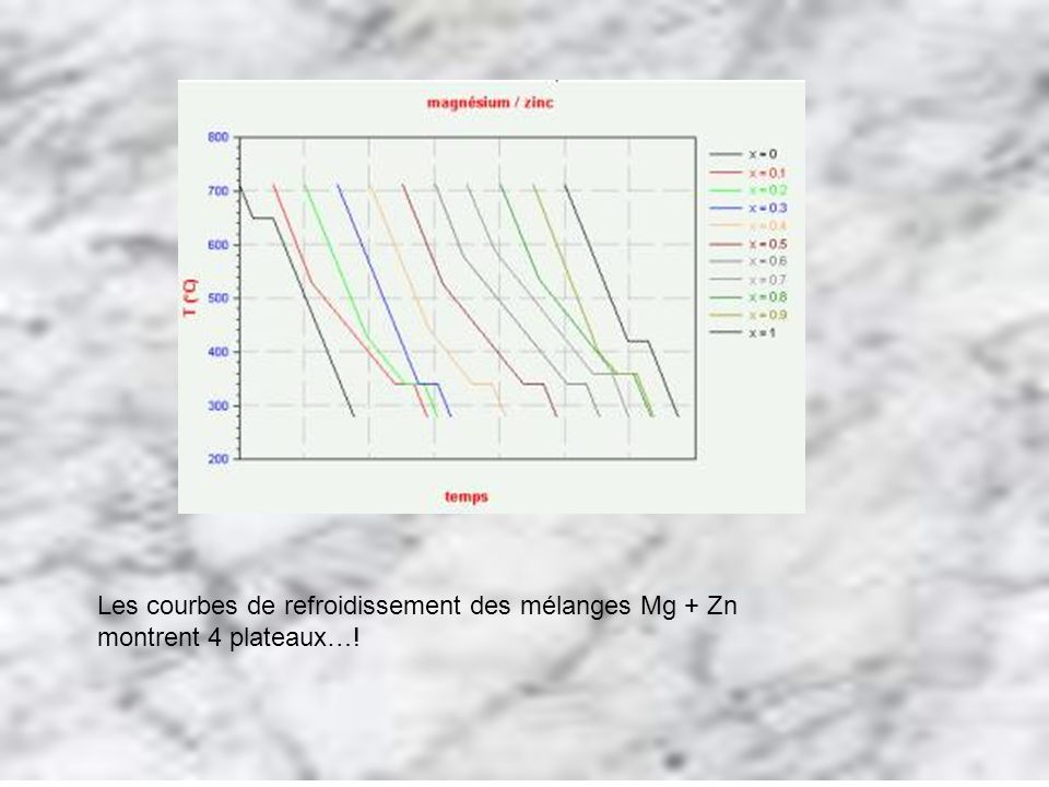 Les courbes de refroidissement des mélanges Mg + Zn montrent 4 plateaux…!